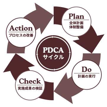sales-pdca2